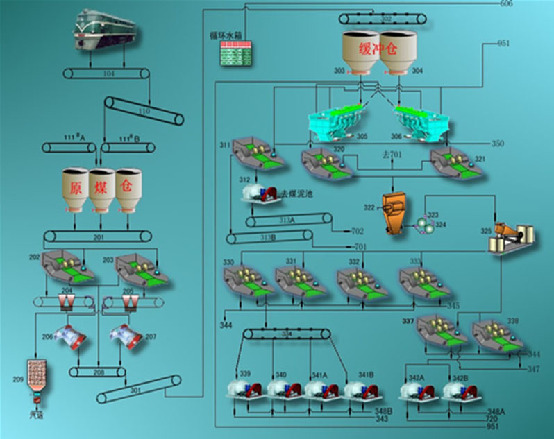 洗煤厂工艺流程附图